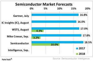 uploads///A_Semiconducors_ industry forecast