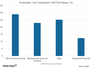 uploads/2017/11/EBITDA-margin-2-1.png