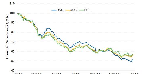 uploads/2015/01/Currencies3.png