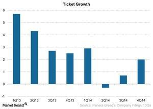 uploads/2015/02/Ticket-Growth-2015-02-191.jpg