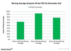 uploads/2015/11/Moving-Average-Analysis-Of-the-FEZ-On-November-2nd-2015-11-031.jpg