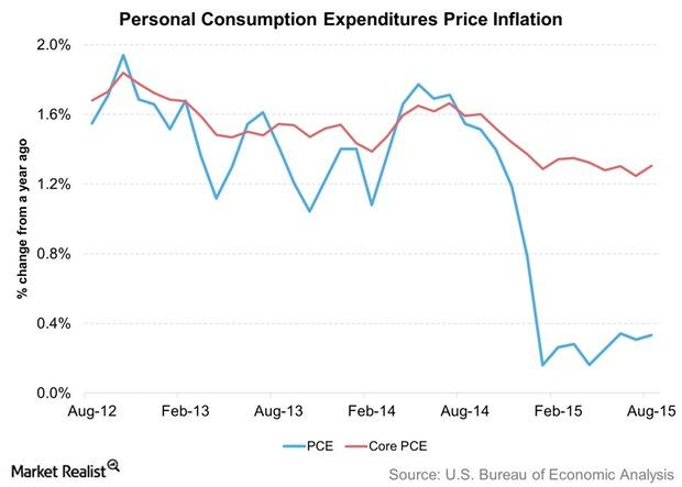 uploads///Personal Consumption Expenditures Price Inflation
