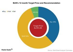 uploads///MJNs  month Target Price and Recommendation