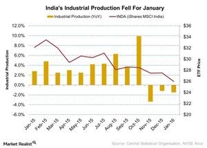 uploads/2016/03/Indias-Industrial-Production-Fell-For-January-2016-03-181.jpg