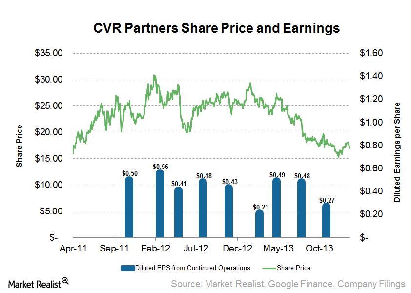 uploads///CVR Partners