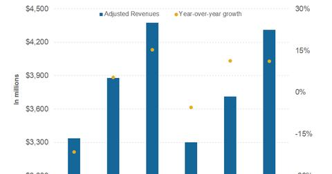 uploads/2017/10/part-2-revenues-1.png