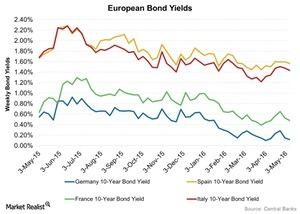 uploads/2016/05/European-Bond-Yields-2016-05-111.jpg