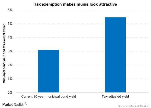 uploads///Tax exemption makes munis look attractive