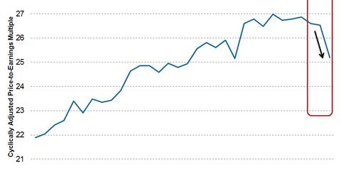 uploads/2015/08/CAPE-ratio1.png