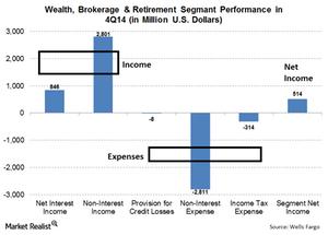 uploads/// Wealth Brokerage Banking Q