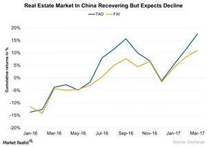 uploads///Real Estate Market In China Recovering But Expects Decline