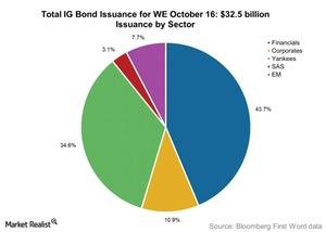 uploads/2015/10/Total-IG-Bond-Issuance-for-WE-October-161.jpg