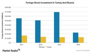 uploads/2015/11/FDI-Trukey-Russia1.png