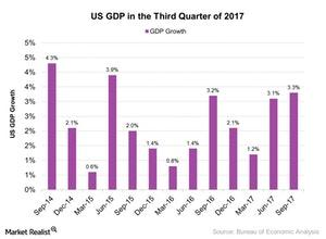 uploads/2017/12/US-GDP-in-the-Third-Quarter-of-2017-2017-12-05-1.jpg