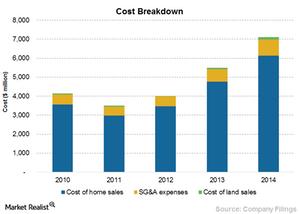 uploads/2015/07/Chart-12-Cost-breakdown1.png