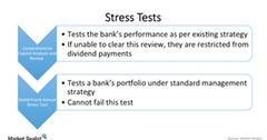 uploads///Stress tests