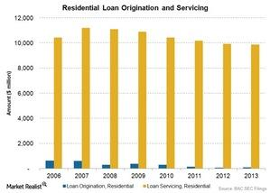 uploads/2015/01/Residential-Loan-Origination-and-Servicing1.jpg