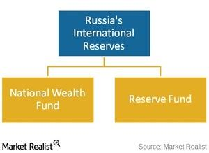 uploads///russian reserves