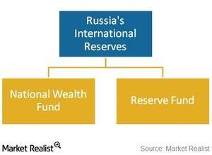 uploads///russian reserves