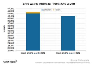 uploads///CNI Intermodal