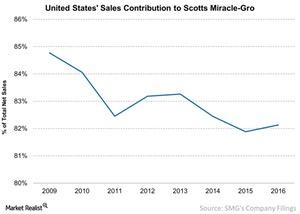 uploads/2016/12/United-States-Sales-Contribution-to-Scotts-Miracle-Gro-2016-12-25-1.jpg