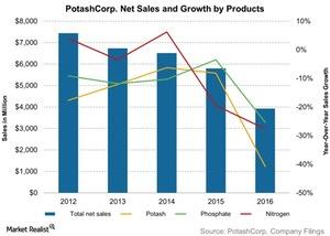 uploads/2017/03/PotashCorp-Net-Sales-and-Growth-by-Products-2017-03-30-1-1.jpg