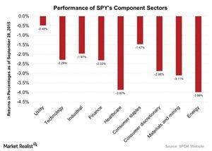 uploads///Performance of SPYs Component Sectors