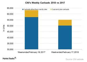 uploads/2018/02/CNI-Carloads-5-1.png