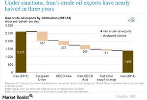uploads///Iran oil supply