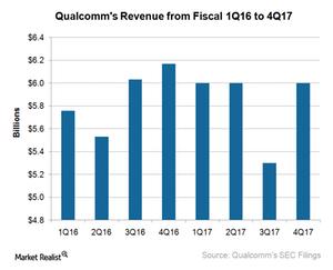 uploads/2017/12/A2_Semiconductors_QCOM-revenue-4Q17-1.png