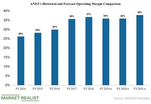 uploads///Arista operating margin