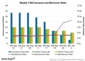 uploads/2015/10/Weekly-T-Bill-Issuance-and-Bid-Cover-Ratio-2015-10-0511.jpg