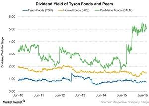 uploads///Dividend Yield of Tyson Foods and Peers