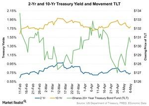 uploads/2016/05/2-Yr-and-10-Yr-Treasury-Yield-and-Movement-TLT-2016-05-071.jpg