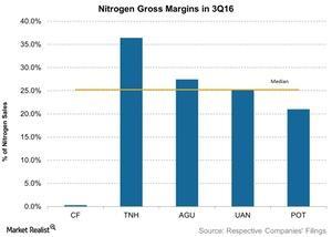 uploads/2016/11/Nitrogen-Gross-Margins-in-3Q16-2016-11-24-1.jpg