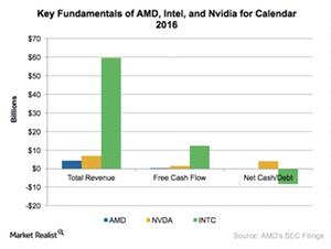 uploads///A_Semiconductors_AMD_Key fundamentals