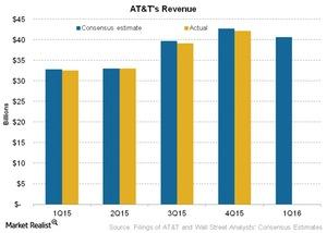 uploads/2016/04/Telecom-ATTs-Revenue1.jpg