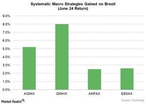 uploads///systematic macro gained on brexit