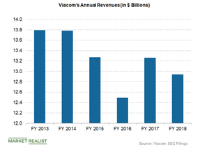 uploads/2019/03/viacoms-annual-revenues-1.png