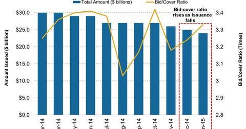 uploads/2015/01/3-Year-Treasury-Note-Issuance-versus-Bid-Cover-Ratio1.jpg