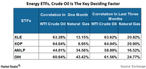 uploads/2016/05/Energy-ETFs-Crude-oil-is-the-deciding-factor1.png