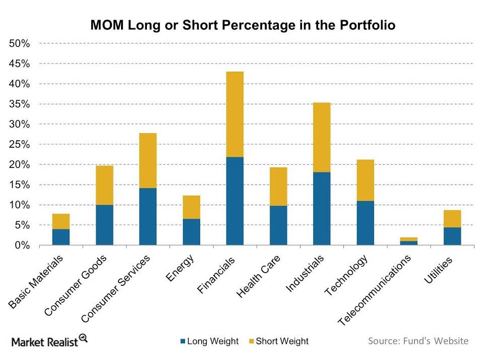 uploads///MOM Long or Short Percentage