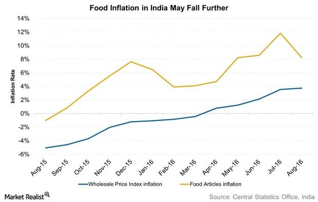 uploads///Food Inflation in India May Fall Further