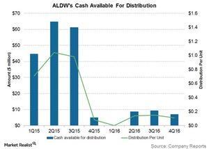 uploads/2017/02/aldws-cash-available-for-dist-1.jpg