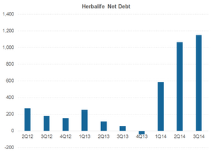 uploads/2014/12/HLF-net-debt1.png