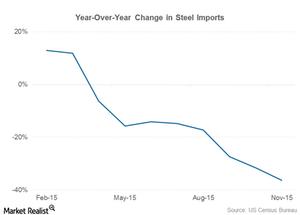 uploads///part  steel imports