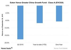 uploads///Eaton Vance Greater China Growth Fund Class A EVCGX