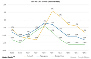 uploads///CPC Growth