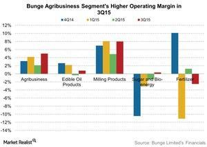 uploads///Bunge Agribusiness Segments Higher Operating Margin in Q
