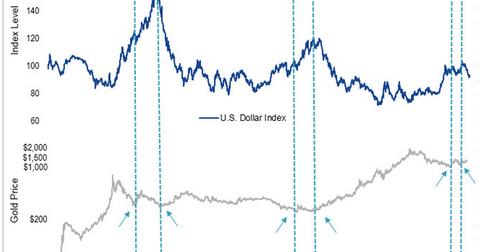 uploads/2017/10/Gold-vs-U.S.-dollar-1.png